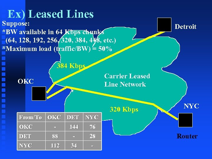 Ex) Leased Lines Suppose: *BW available in 64 Kbps chunks (64, 128, 192, 256,