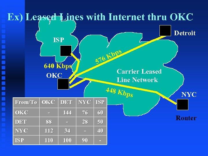 Ex) Leased Lines with Internet thru OKC Detroit ISP 576 640 Kbps OKC bps