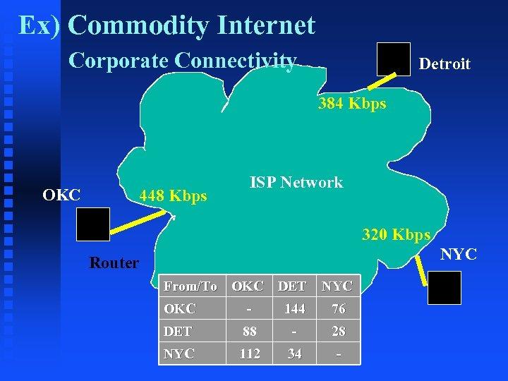 Ex) Commodity Internet Corporate Connectivity Detroit 384 Kbps OKC 448 Kbps ISP Network 320
