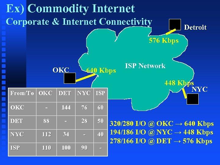 Ex) Commodity Internet Corporate & Internet Connectivity Detroit 576 Kbps OKC From/To OKC 640