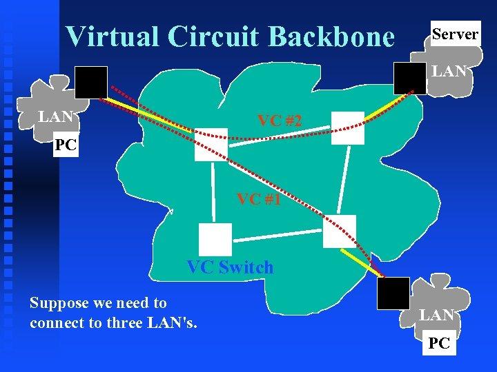 Virtual Circuit Backbone Server LAN VC #2 PC VC #1 VC Switch Suppose we