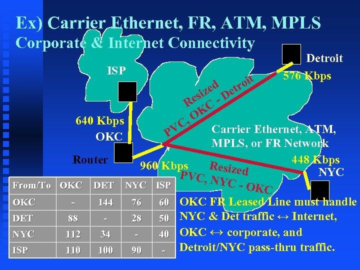 Ex) Carrier Ethernet, FR, ATM, MPLS Corporate & Internet Connectivity ISP Detroit 576 Kbps
