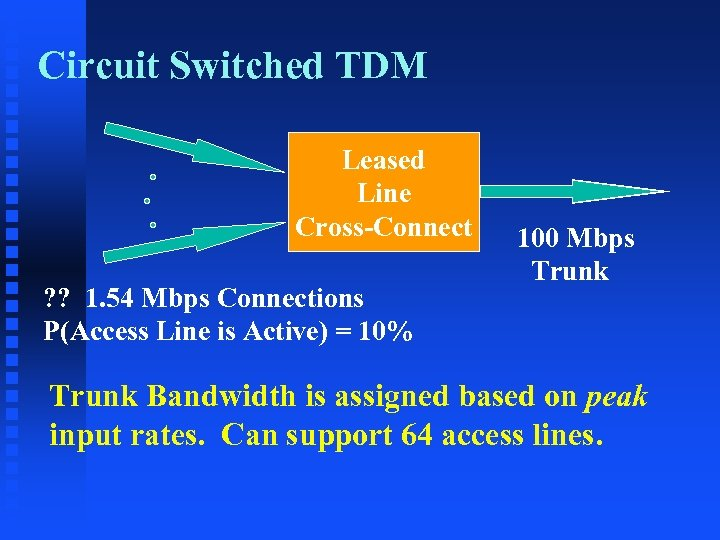 Circuit Switched TDM Leased Line Cross-Connect ? ? 1. 54 Mbps Connections P(Access Line