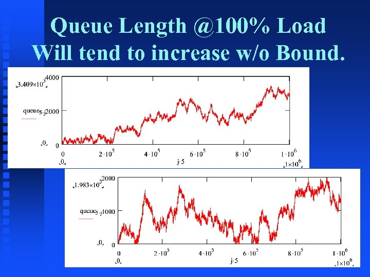 Queue Length @100% Load Will tend to increase w/o Bound.