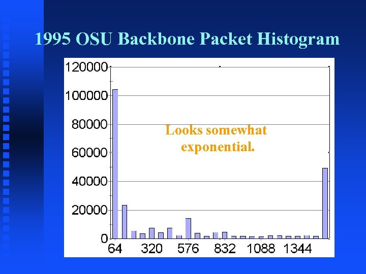 1995 OSU Backbone Packet Histogram Looks somewhat exponential.