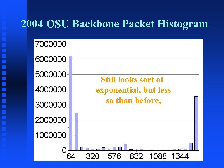 2004 OSU Backbone Packet Histogram Still looks sort of exponential, but less so than