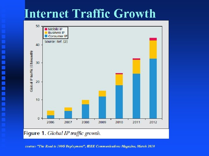 Internet Traffic Growth source: