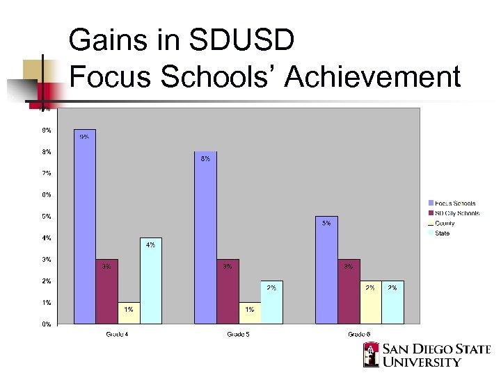 Gains in SDUSD Focus Schools' Achievement