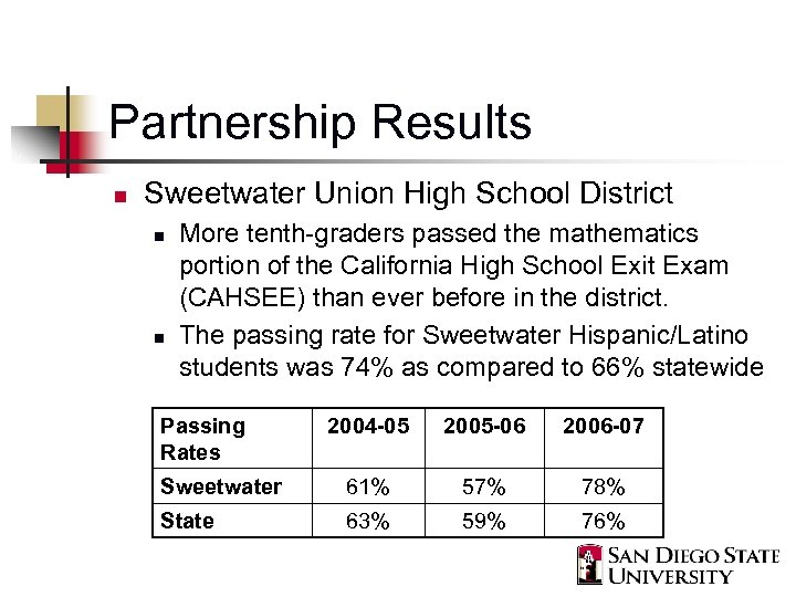 Partnership Results n Sweetwater Union High School District n n More tenth-graders passed the