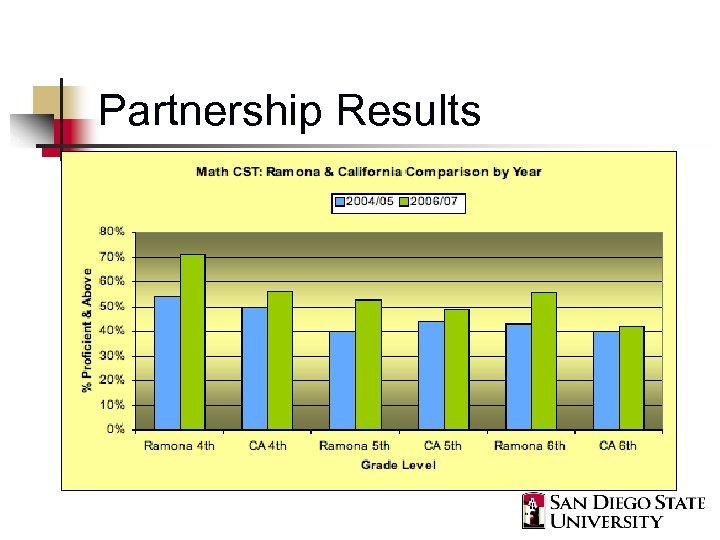 Partnership Results