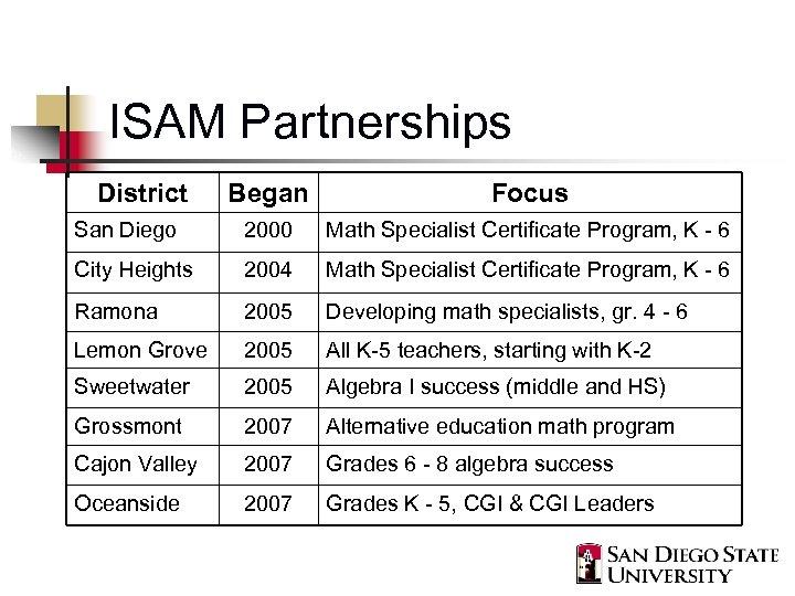 ISAM Partnerships District Began Focus San Diego 2000 Math Specialist Certificate Program, K -