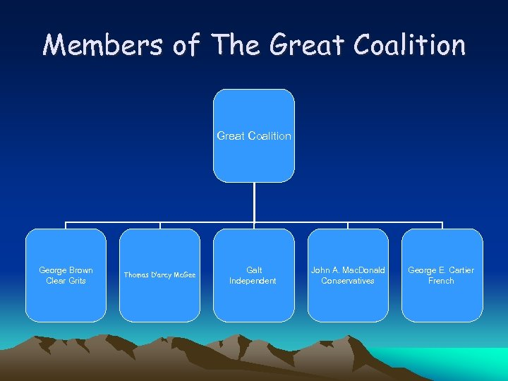 Members of The Great Coalition George Brown Clear Grits Thomas D'arcy Mc. Gee Galt
