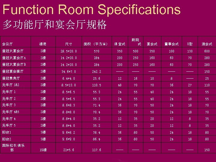 Function Room Specifications 多功能厅和宴会厅规格 楼层 尺寸 面积 (平方米) 课 堂式 剧院 式 宴会式 董事会式