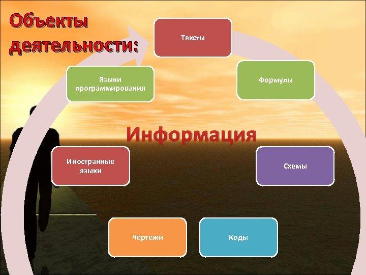 Объекты деятельности: Тексты Языки программирования Формулы Информация Иностранные языки Схемы Чертежи Коды