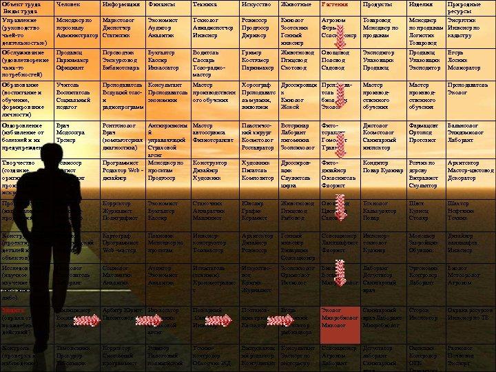 Объект труда Виды труда Управление (руководство чьей-то деятельностью) Человек Финансы Техника Искусство Животные Растения