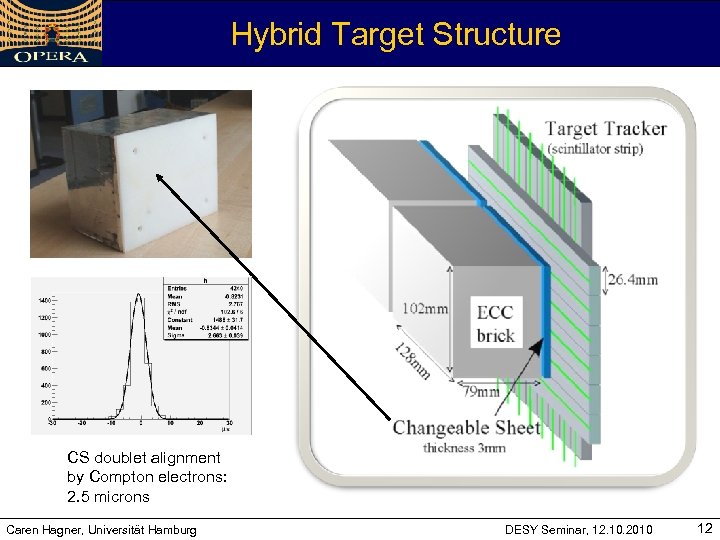 Hybrid Target Structure CS doublet alignment by Compton electrons: 2. 5 microns Caren Hagner,