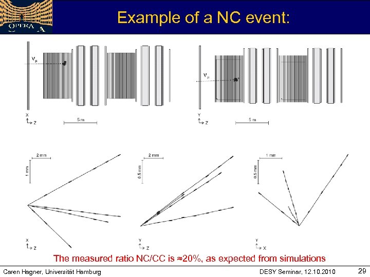 Example of a NC event: 'kink'-topology The measured ratio NC/CC is ≈20%, as expected