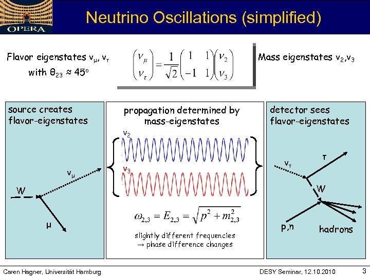 Neutrino Oscillations (simplified) Flavor eigenstates vμ, vτ Mass eigenstates v 2, v 3 with