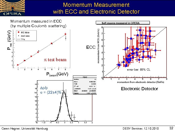 Momentum Measurement with ECC and Electronic Detector Prec (Ge. V) Momentum measured in ECC