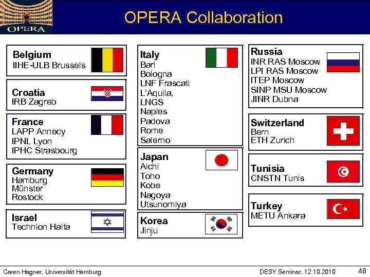 OPERA Collaboration Belgium IIHE-ULB Brussels Croatia IRB Zagreb France LAPP Annecy IPNL Lyon IPHC