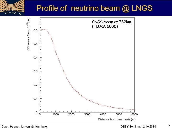 Profile of neutrino beam @ LNGS CNGS beam at 732 km (FLUKA 2005) Caren