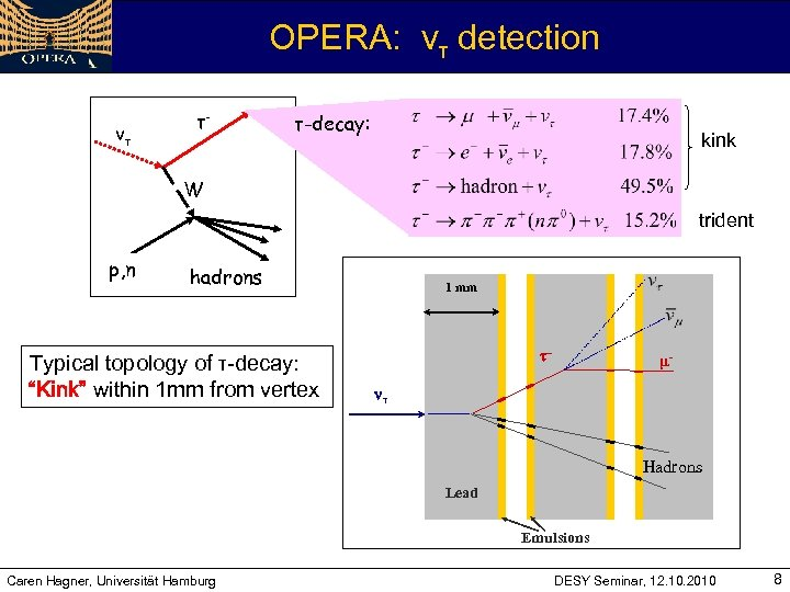 OPERA: vτ detection vτ τ- τ-decay: kink W trident p, n hadrons Typical topology