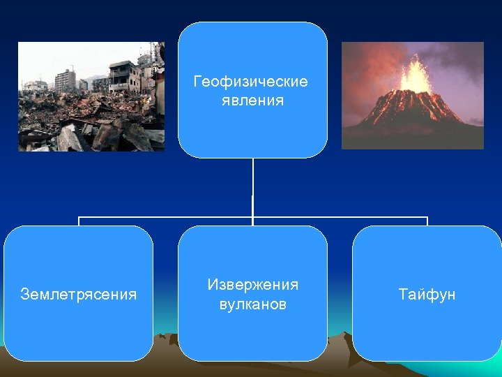 Геофизические явления Землетрясения Извержения вулканов Тайфун