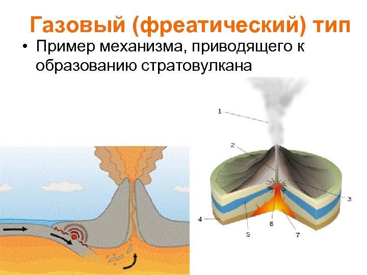 Газовый (фреатический) тип • Пример механизма, приводящего к образованию стратовулкана
