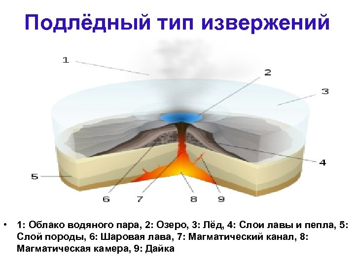 Подлёдный тип извержений • 1: Облако водяного пара, 2: Озеро, 3: Лёд, 4: Слои