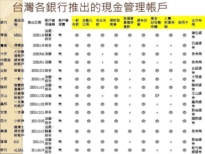 台灣各銀行推出的現金管理帳戶 華信 MMA 活期、 2000/1/6 儲蓄、 綜存 無 ◎ ◎ ◎ ◎ ◎ 建弘證