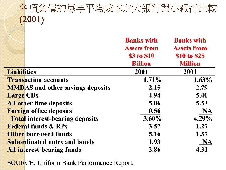 各項負債的每年平均成本之大銀行與小銀行比較 (2001)