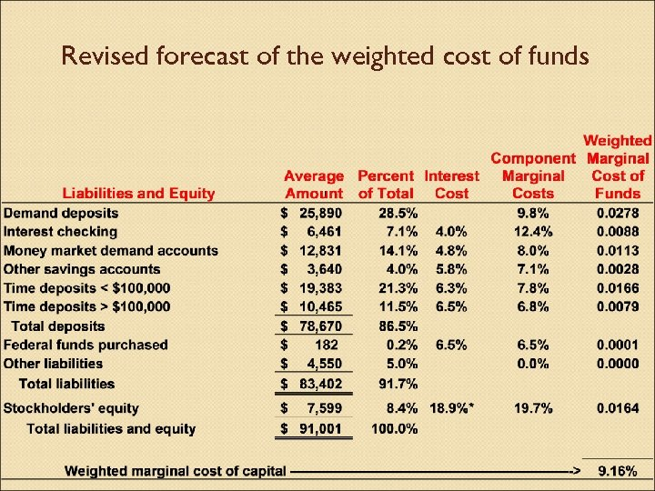 Revised forecast of the weighted cost of funds
