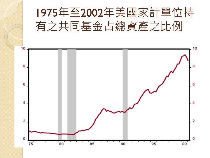 1975年至 2002年美國家計單位持 有之共同基金占總資產之比例