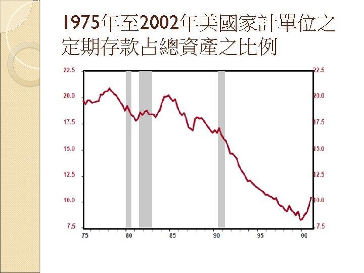 1975年至 2002年美國家計單位之 定期存款占總資產之比例