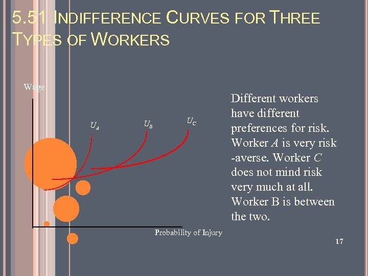 5. 51 INDIFFERENCE CURVES FOR THREE TYPES OF WORKERS Wage UA UB UC Different