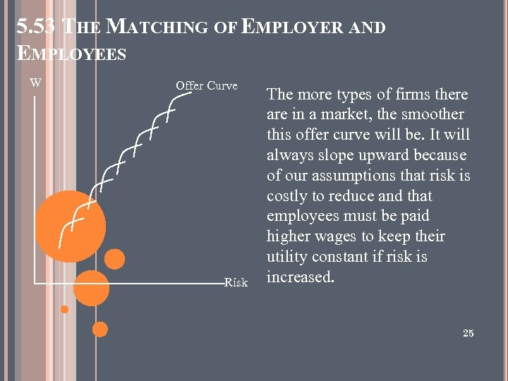 5. 53 THE MATCHING OF EMPLOYER AND EMPLOYEES W Offer Curve Risk The more