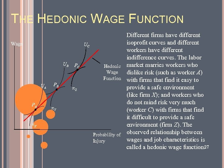THE HEDONIC WAGE FUNCTION Wage UC UB UA PA PB PC Hedonic Wage Function