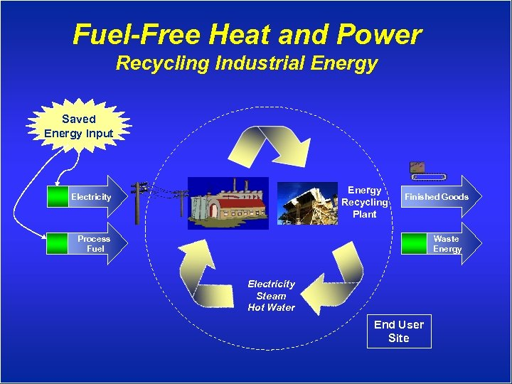 Fuel-Free Heat and Power Recycling Industrial Energy Saved Energy Input Energy Recycling Plant Electricity