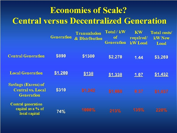 Economies of Scale? Central versus Decentralized Generation KW Total costs/ Transmission Total / k.