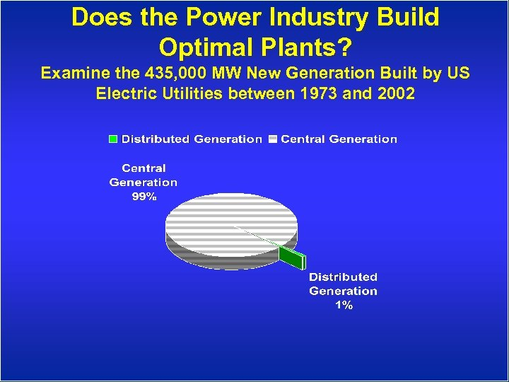 Does the Power Industry Build Optimal Plants? Examine the 435, 000 MW New Generation