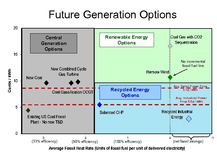 Future Generation Options Renewable Energy Options Central Generation Options No incremental fossil fuel line