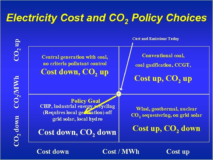 CO 2 down CO 2/MWh CO 2 up Electricity Cost and CO 2 Policy