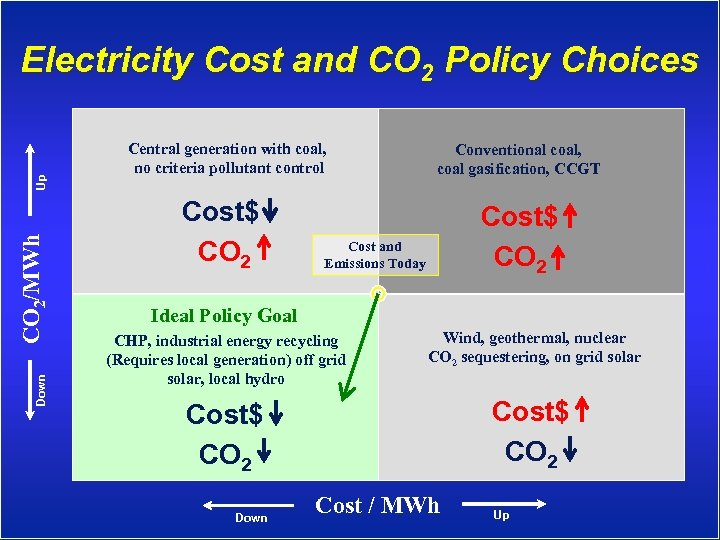 Down CO 2/MWh Up Electricity Cost and CO 2 Policy Choices Central generation with