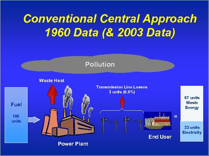 Conventional Central Approach 1960 Data (& 2003 Data) Pollution Waste Heat Transmission Line Losses