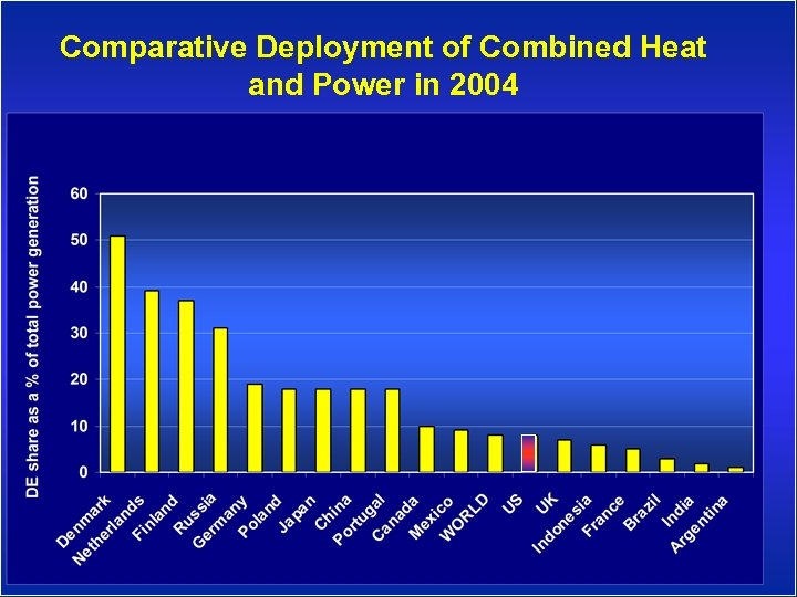 Comparative Deployment of Combined Heat and Power in 2004