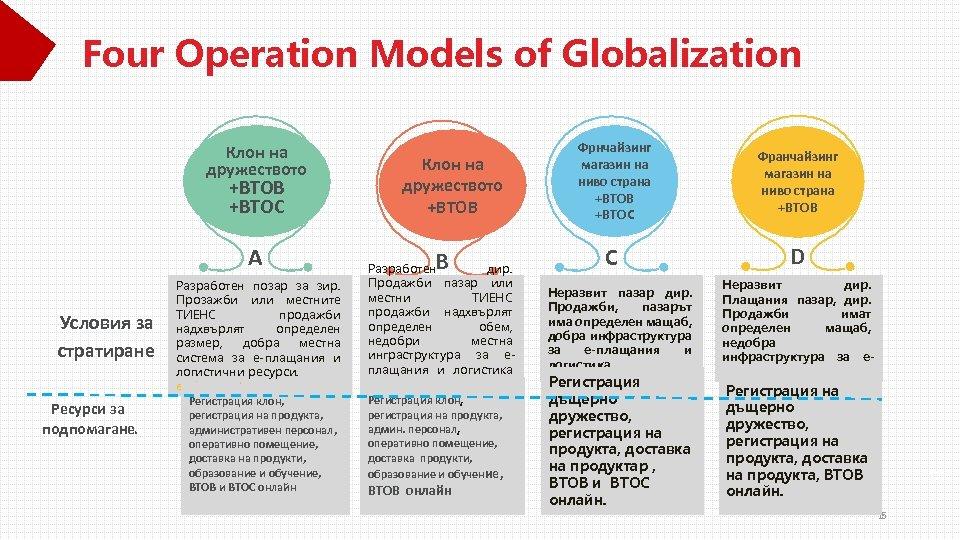 Four Operation Models of Globalization Клон на дружеството +BTOB +BTOC A Условия за стратиране