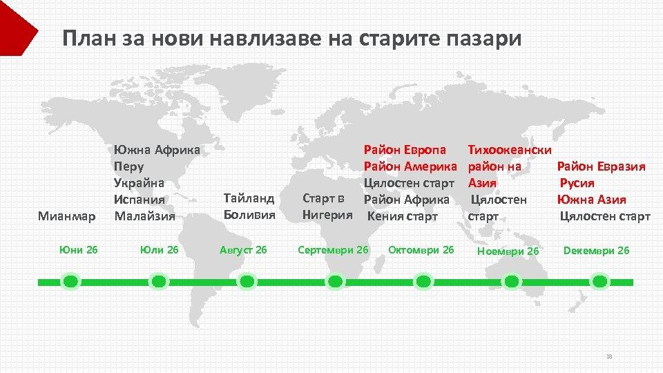 План за нови навлизаве на старите пазари Mианмар Юни 26 Южна Африка Перу Украйна