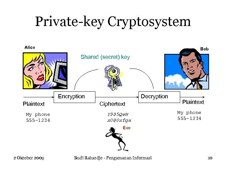Private-key Cryptosystem Alice Bob Shared (secret) key Encryption Plaintext My phone 555 -1234 Decryption