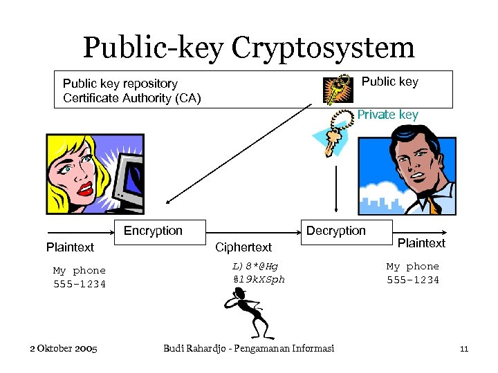 Public-key Cryptosystem Public key repository Certificate Authority (CA) Private key Encryption Plaintext My phone