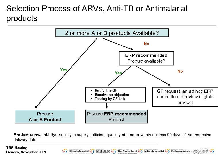 Selection Process of ARVs, Anti-TB or Antimalarial products 2 or more A or B